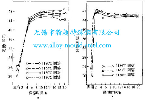 7Mn15Cr2Al3V2WMo无磁模具钢不同热处理制度与时效硬度的关系图