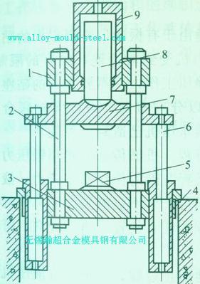 锻造液压机的结构,工作原理和类型是怎样的?图片